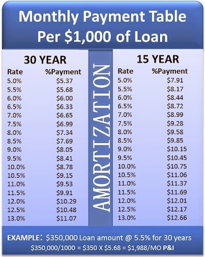 how are real estate mortgage payments amortized  u22c6 pam u0026 39 svas